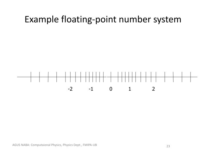 Example floating-point number system