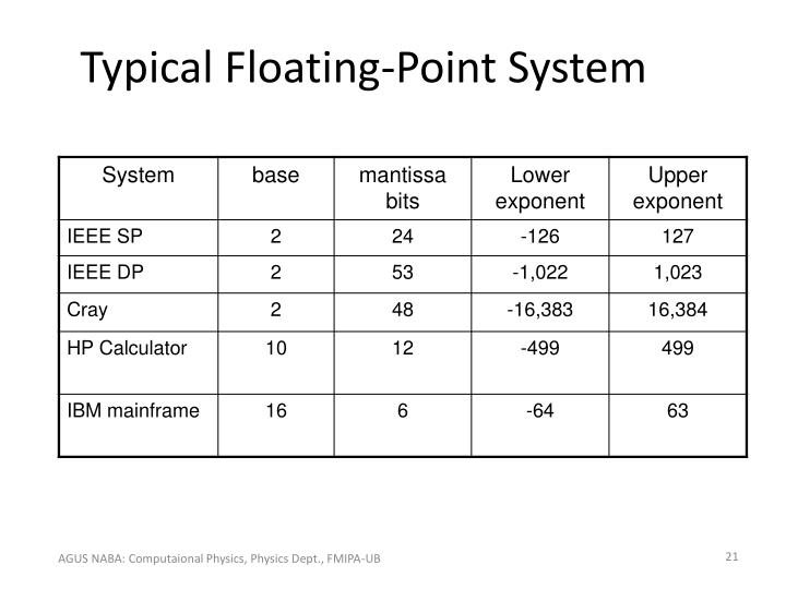 Typical Floating-Point System