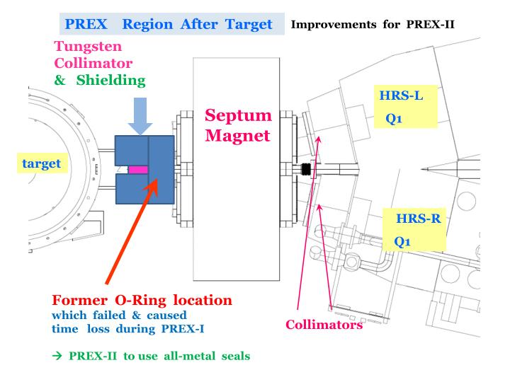 PREX    Region  After  Target