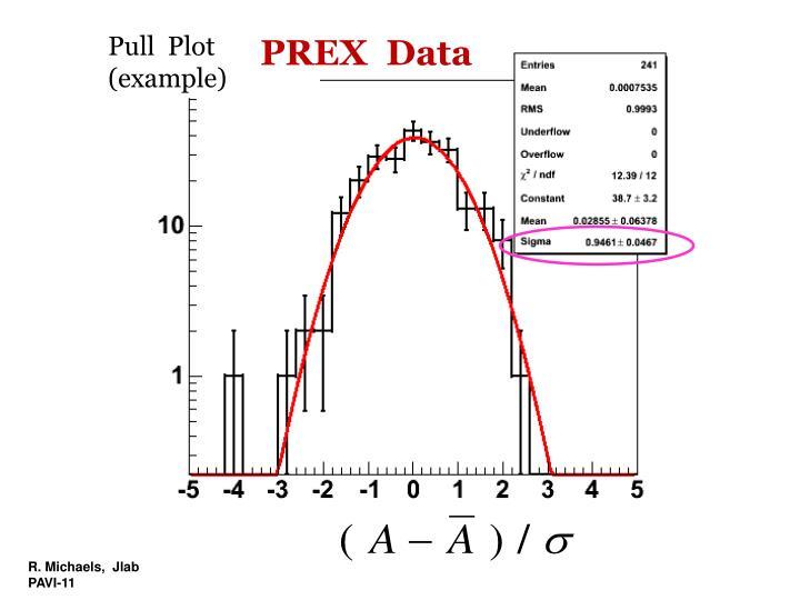 Pull  Plot   (example)