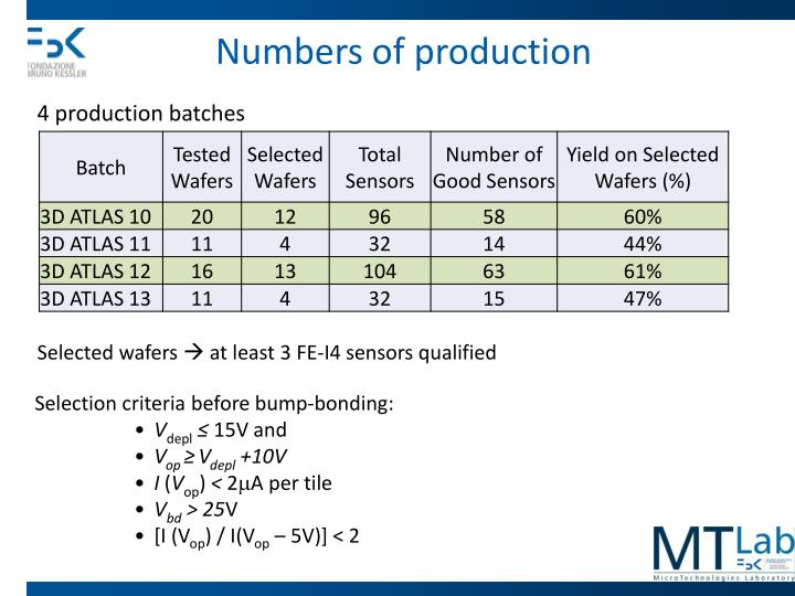 Numbers of production