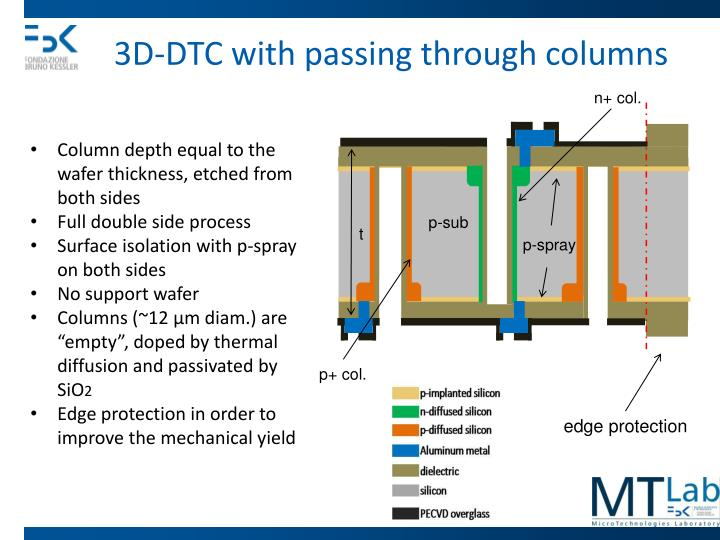 3D-DTC with passing through columns