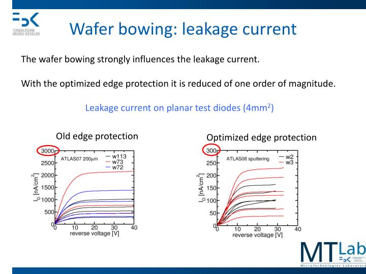 Wafer bowing: leakage current