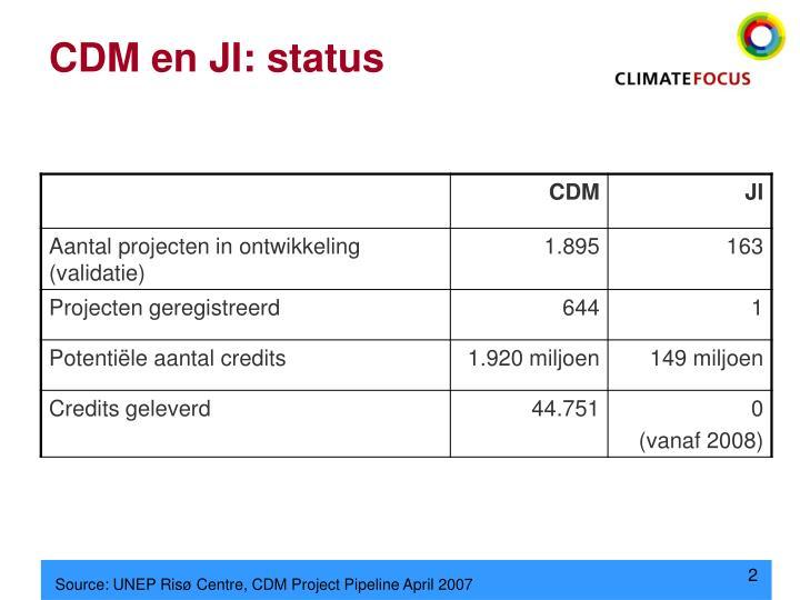 CDM en JI: status