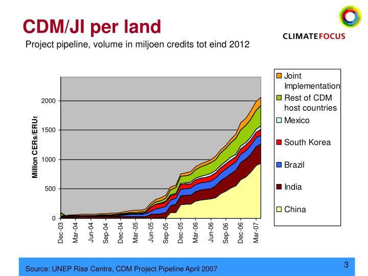 CDM/JI per land