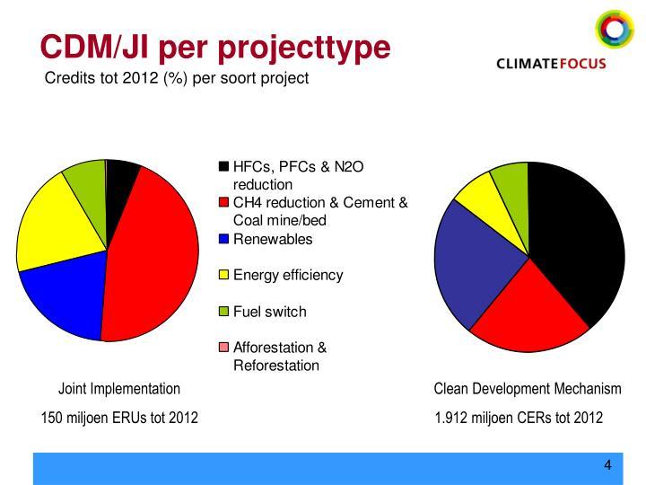 CDM/JI per projecttype