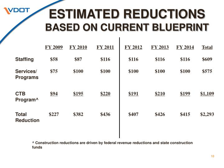 ESTIMATED REDUCTIONS