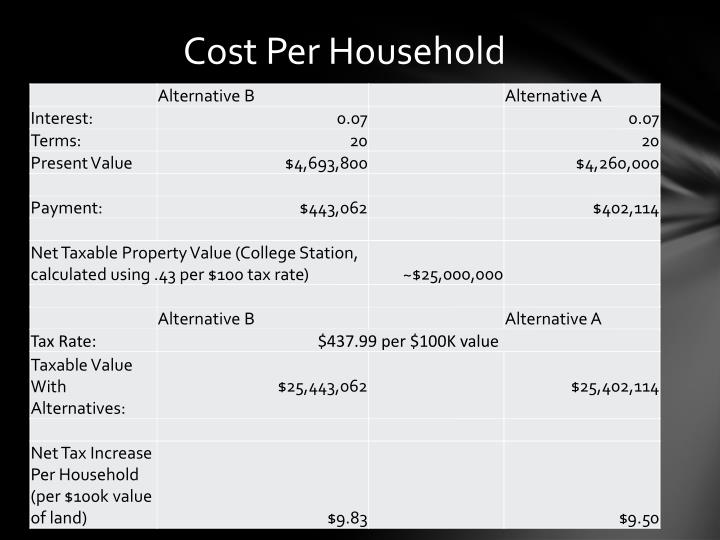 Cost Per Household