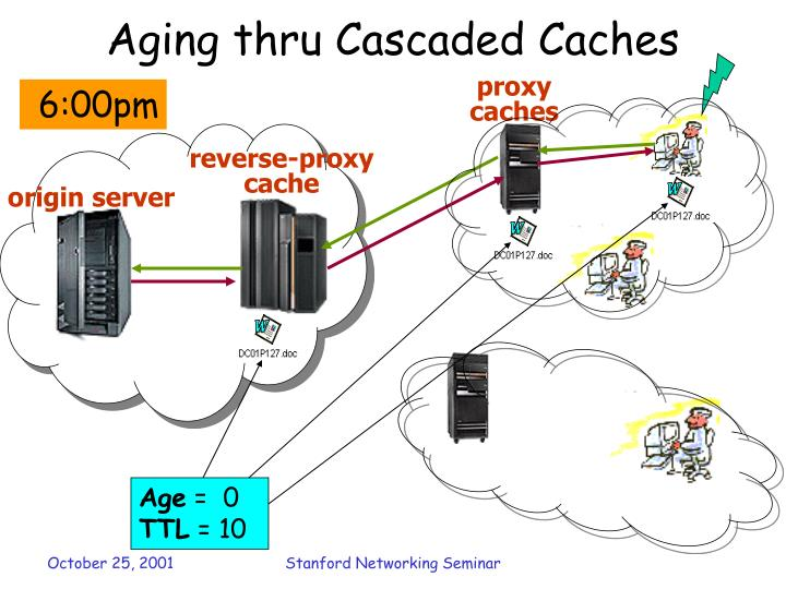 Aging thru Cascaded Caches