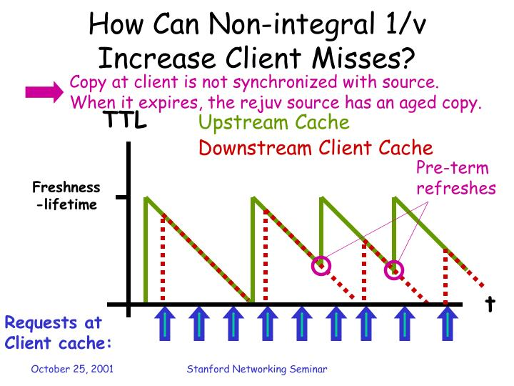 How Can Non-integral 1/v Increase Client Misses?