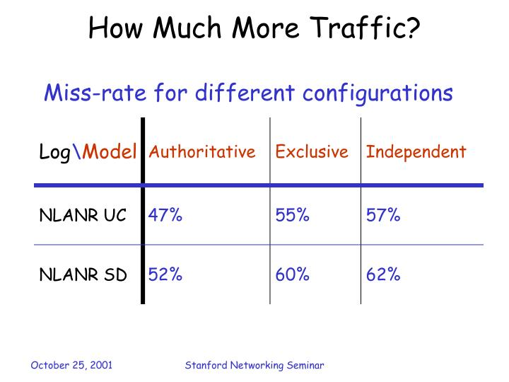How Much More Traffic?