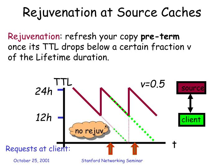 Rejuvenation at Source Caches