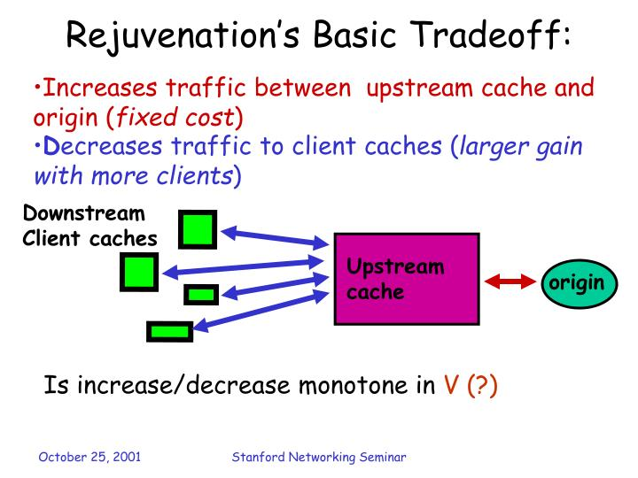 Rejuvenation's Basic Tradeoff: