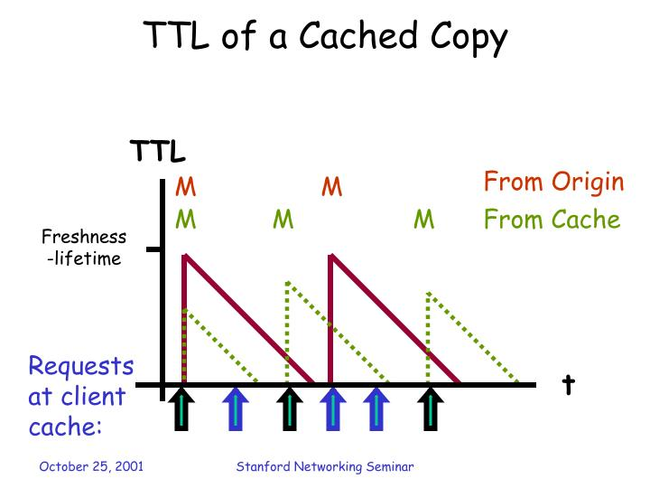 TTL of a Cached Copy