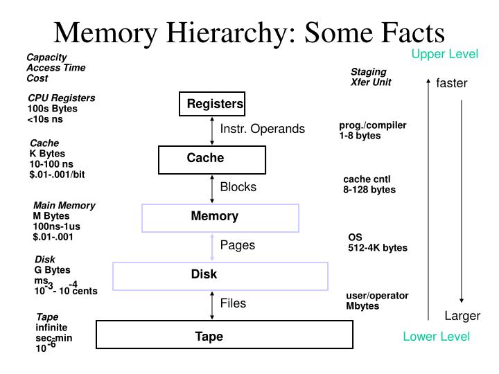 Memory Hierarchy: Some Facts
