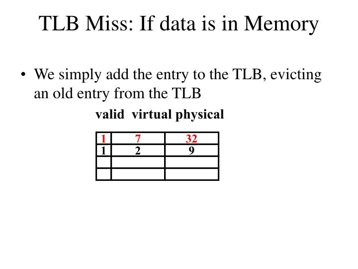 TLB Miss: If data is in Memory