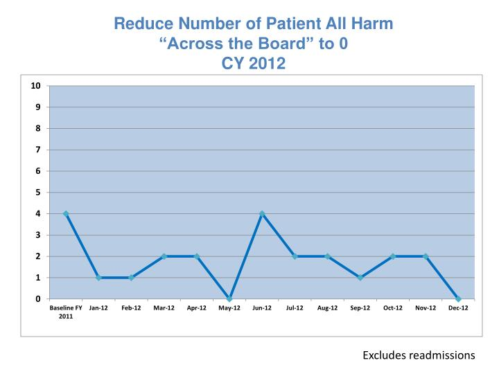 Reduce number of patient all harm across the board to 0 cy 2012