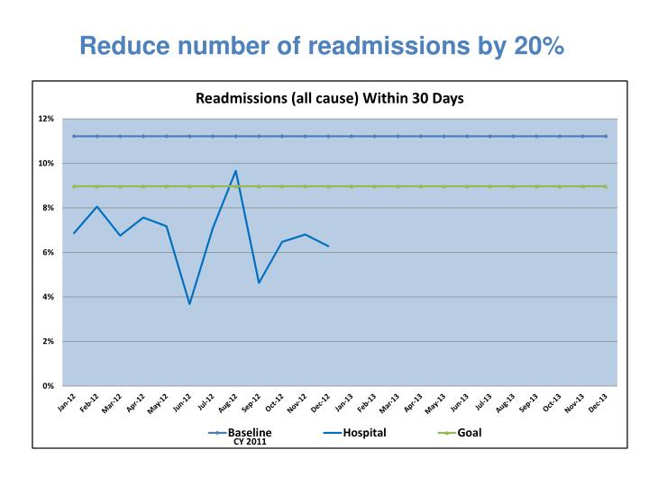 Reduce number of readmissions by 20