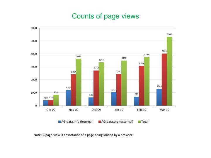 Counts of page views