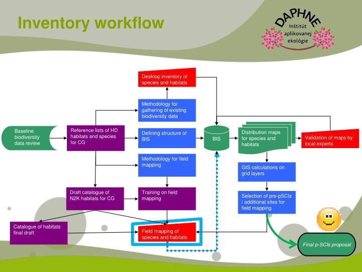 Inventory workflow