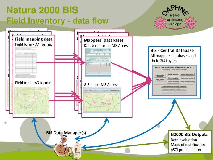 Natura 2000 BIS