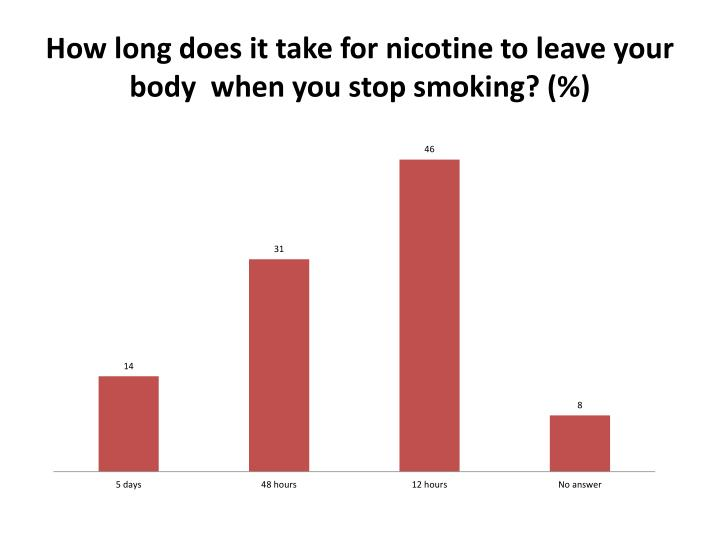 How long does it take for nicotine to leave your body  when you stop smoking
