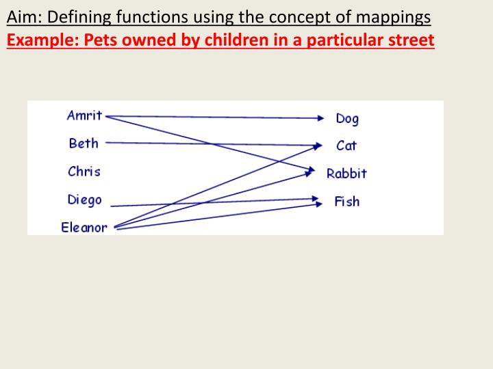 Aim: Defining functions using the concept of mappings