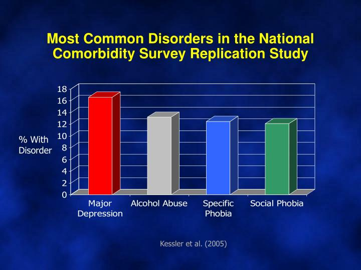 Most Common Disorders in the National Comorbidity Survey Replication Study