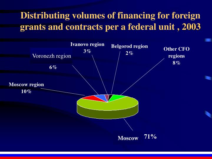 Distributing volumes of financing for foreign grants and contracts per a federal unit