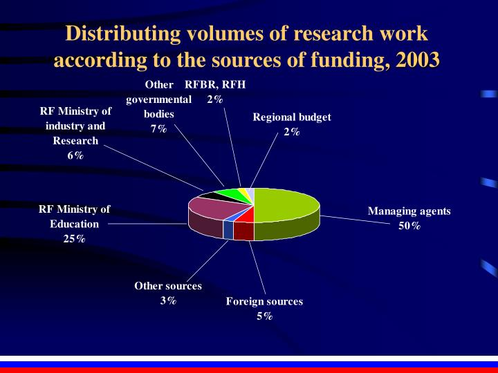 Distributing volumes of research work according to the sources of funding