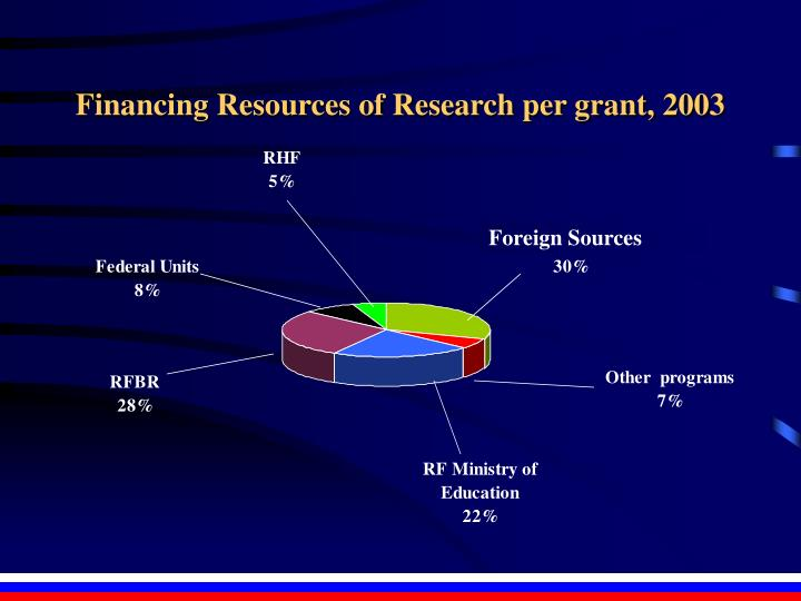 Financing Resources of Research per grant, 2003