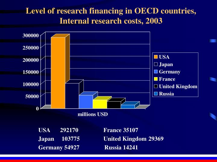 Level of research financing in OECD countries,