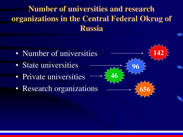 Number of universities and research organizations in the Central Federal Okrug of Russia