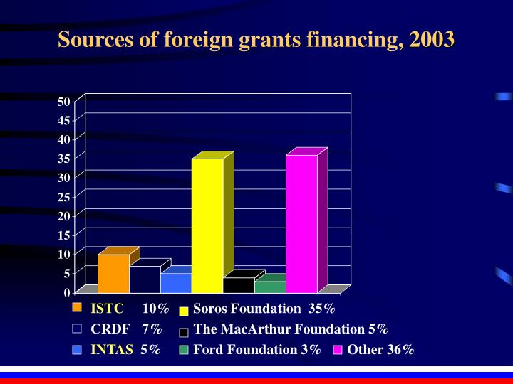 Sources of foreign grants financing