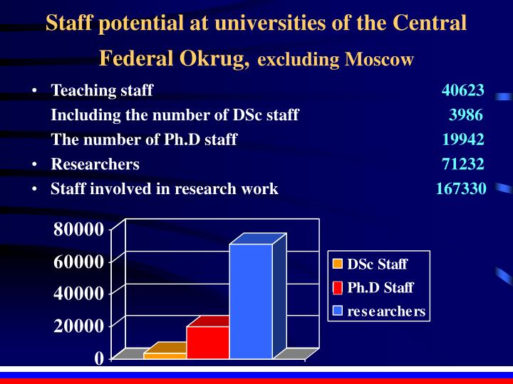 Staff potential at universities of the Central Federal Okrug,
