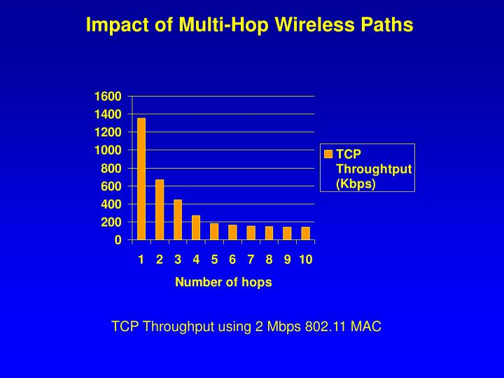 Impact of Multi-Hop Wireless Paths