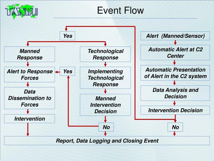 Event Flow