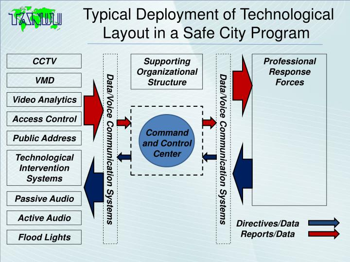 Typical Deployment of Technological Layout in a Safe City Program