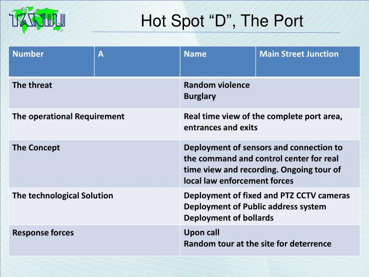 "Hot Spot ""D"", The Port"
