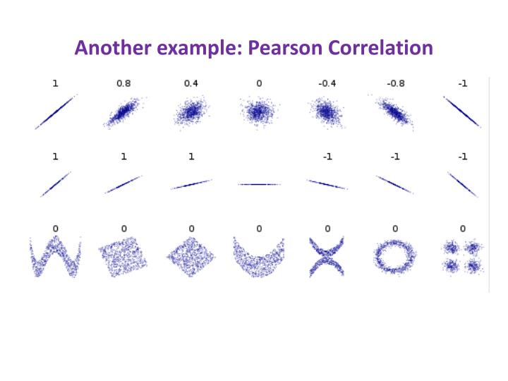 Another example: Pearson Correlation