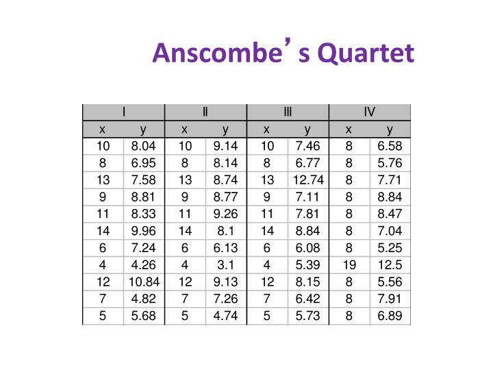 Anscombe