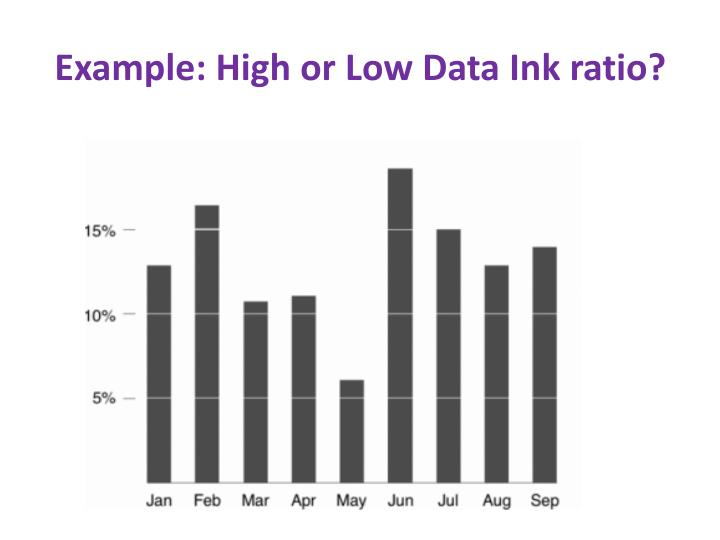 Example: High or Low Data Ink ratio?
