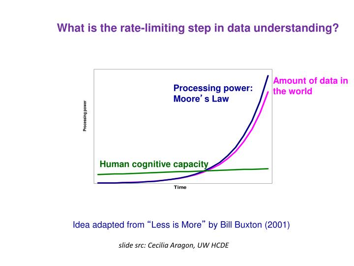 What is the rate-limiting step in data understanding?