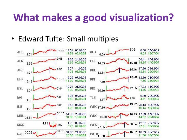 What makes a good visualization?