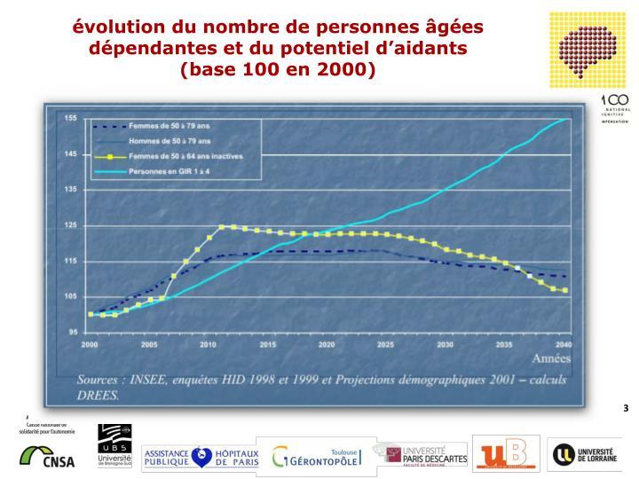 évolution du nombre de personnes âgées dépendantes et du potentiel d'aidants