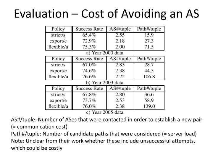 Evaluation – Cost of Avoiding an AS