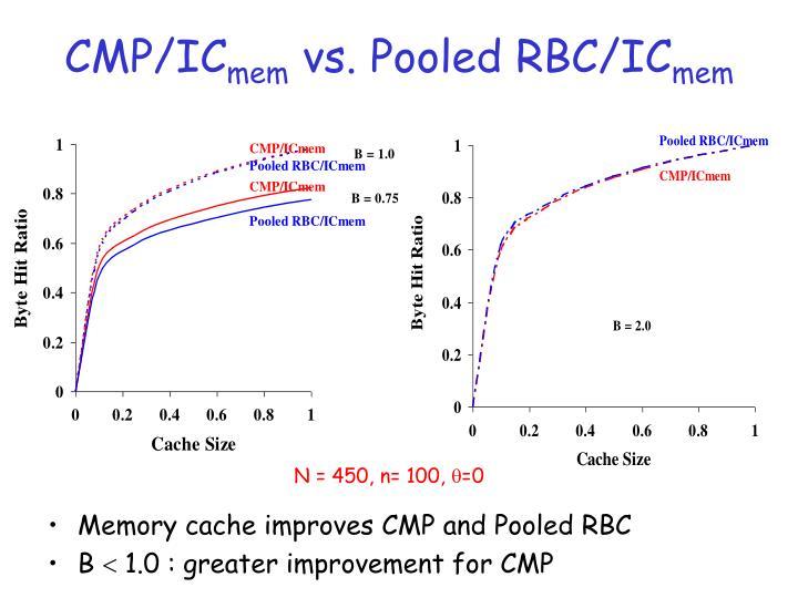 CMP/IC