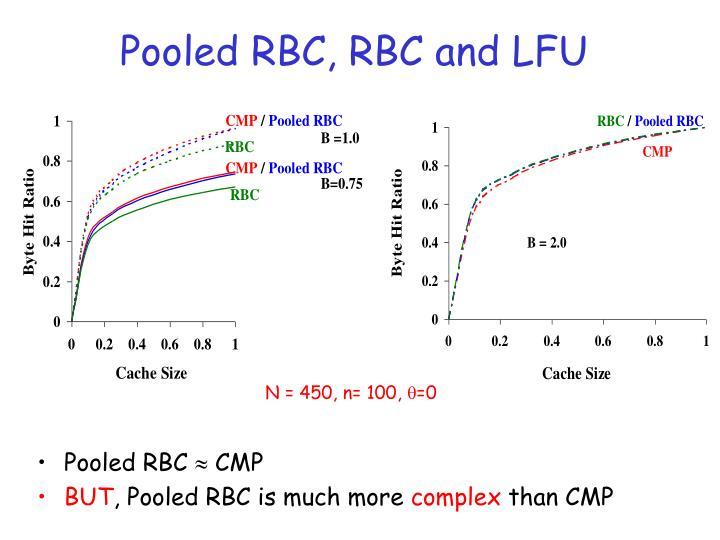 Pooled RBC, RBC and LFU