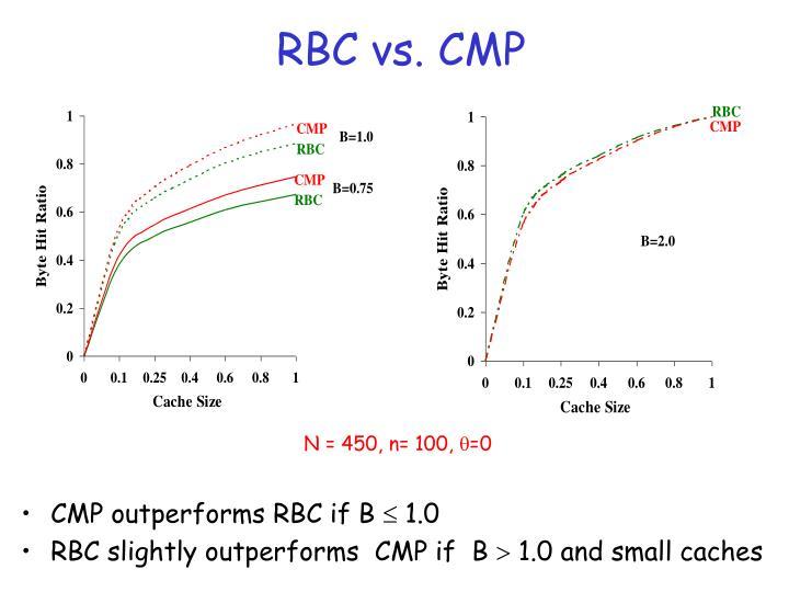 RBC vs. CMP