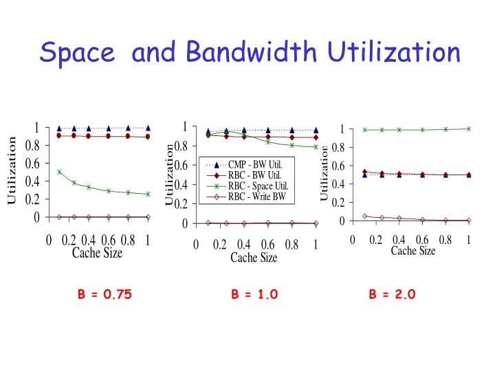 Space  and Bandwidth Utilization